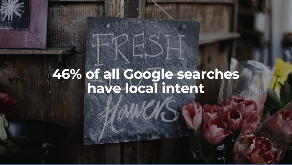 46% of all Google searches have local intent